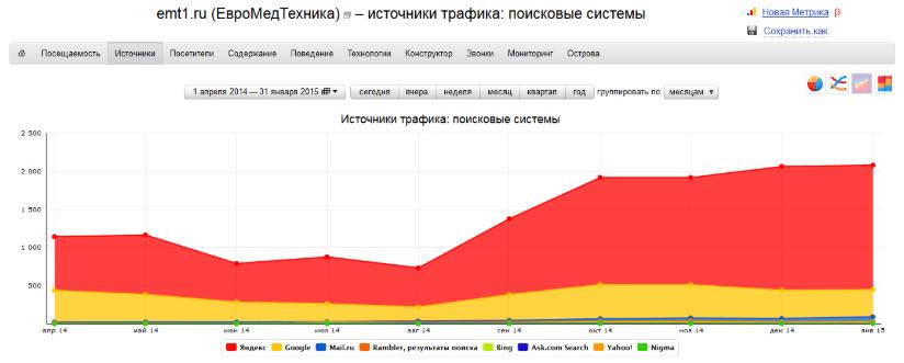 Рост посещаемости сайта из поисковых систем