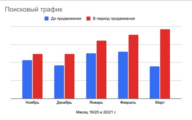 Рост трафика (общего и поискового)