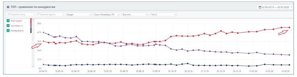 Увеличение запросов в ТОП-10 Google по сравнению с конкурентами