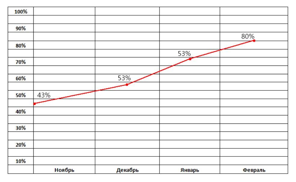 Динамика продвигаемых запросов за 3,5 мес. по Санкт-Петербургу