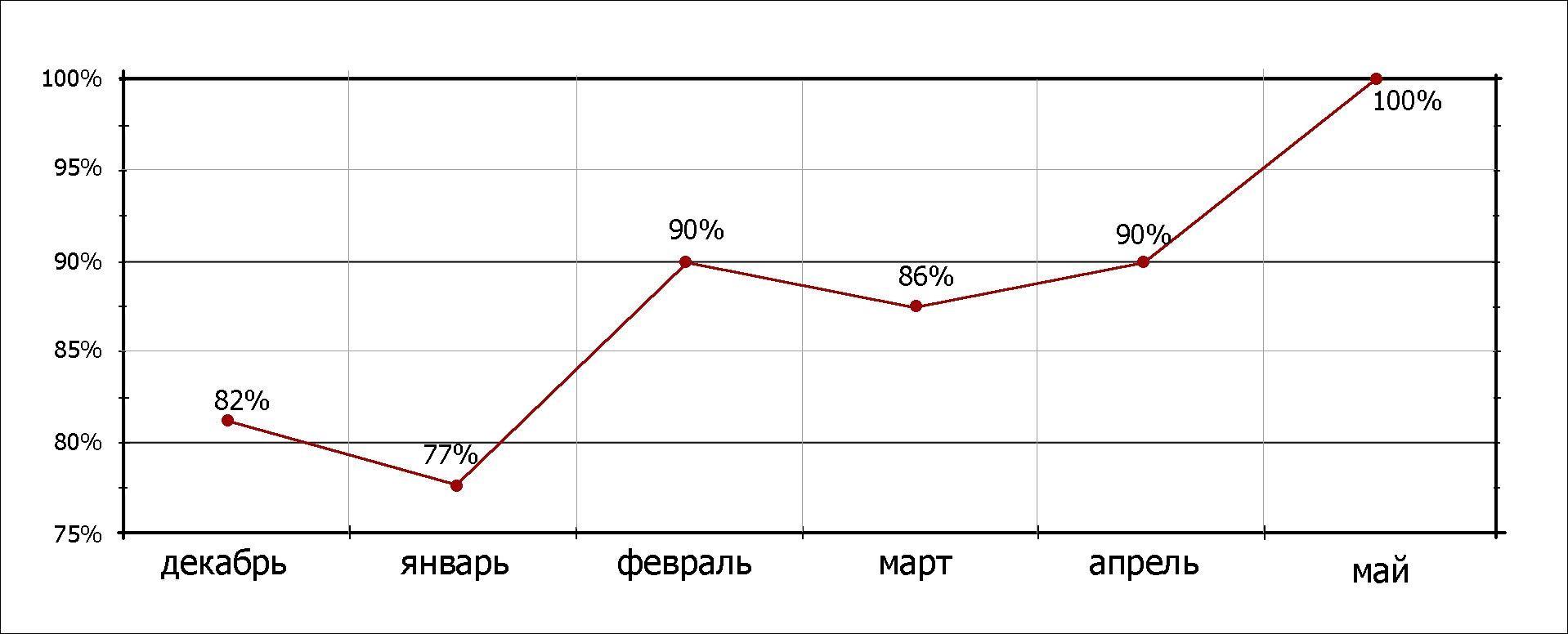 Динамика продвигаемых запросов за 6 месяцев по Москве