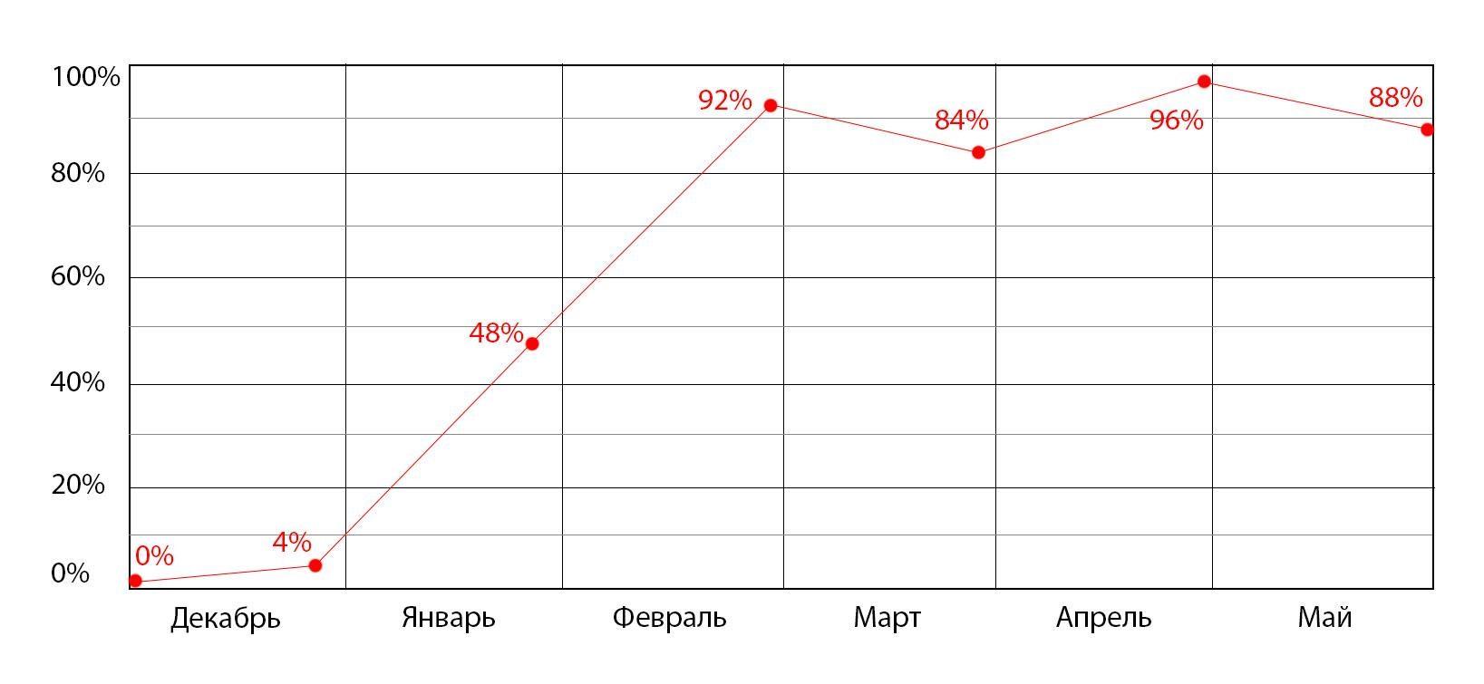 Динамика продвигаемых запросов за 6 месяцев по Санкт-Петербургу