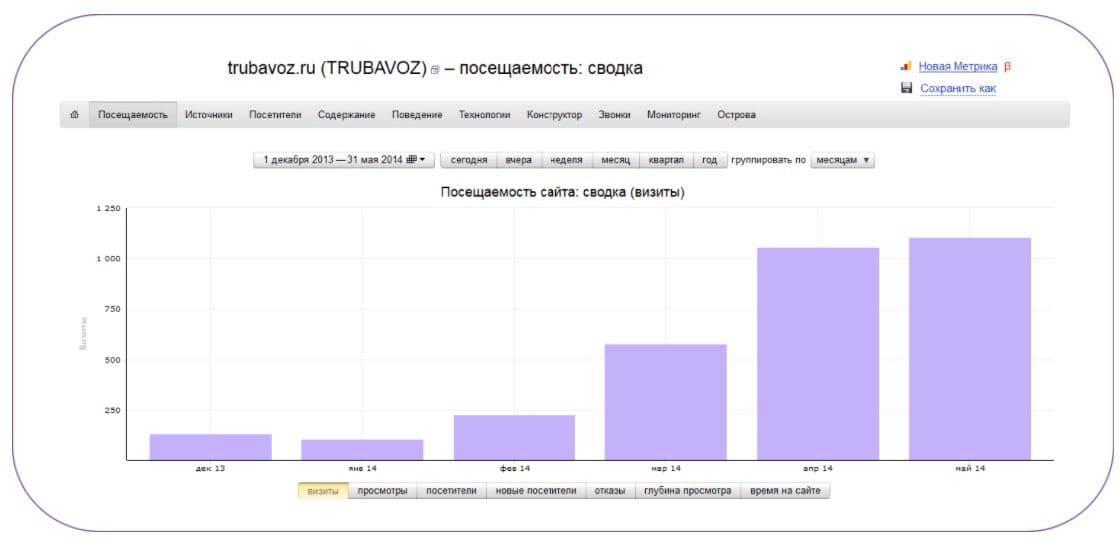 Рост общей посещаемости сайта