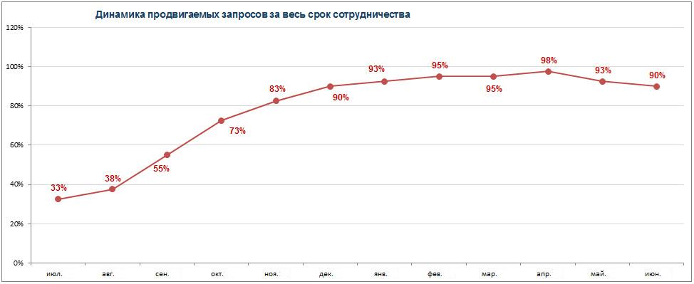 Рост позиций за год продвижения