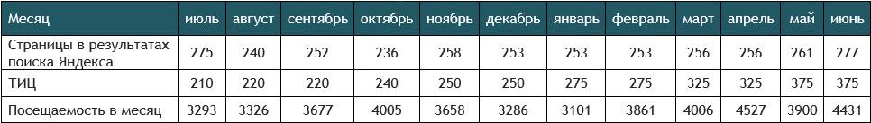 Рост авторитетности сайта за год продвижения