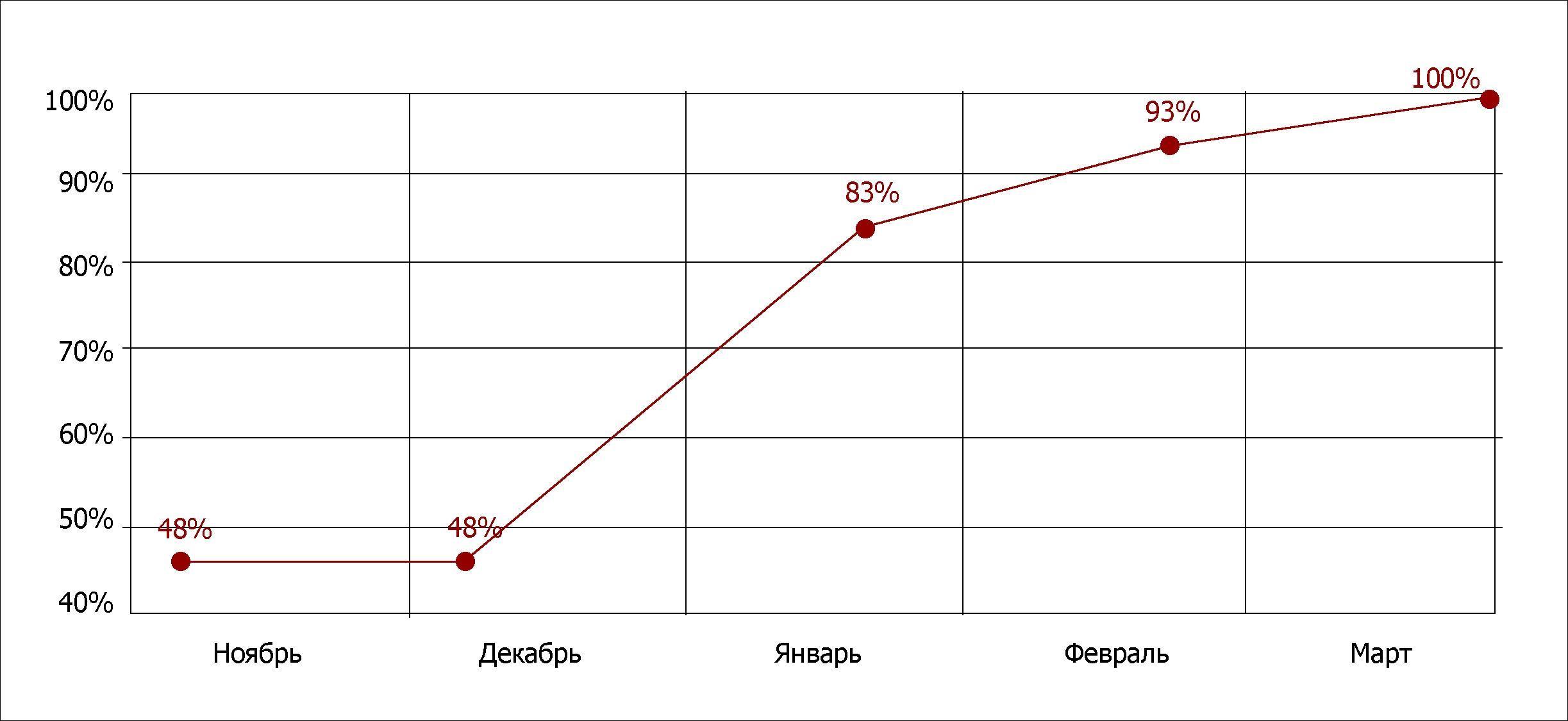 Динамика продвигаемых запросов в Яндекс за 5 месяцев по региону Санкт-Петербург