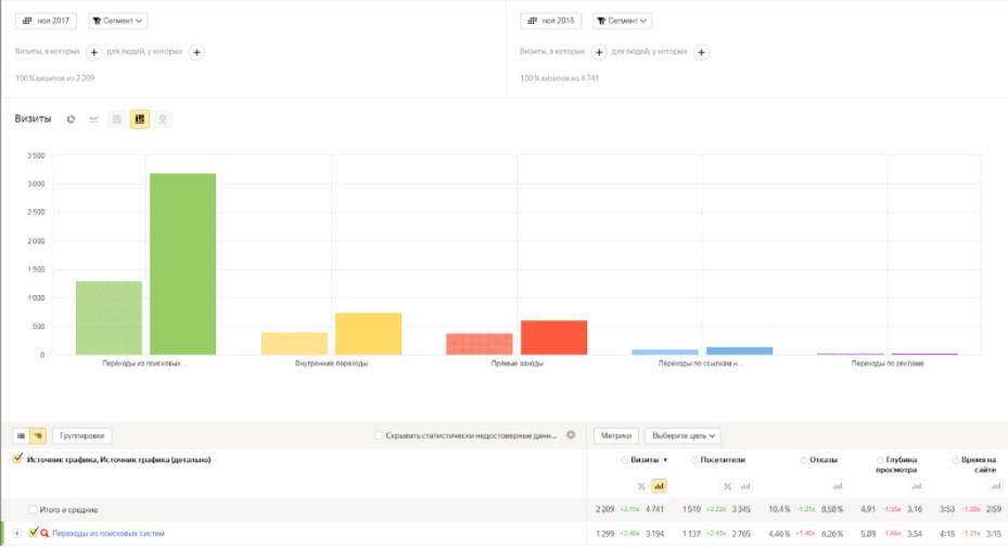 Сравнение посещаемости из поисковых систем до и после продвижения
